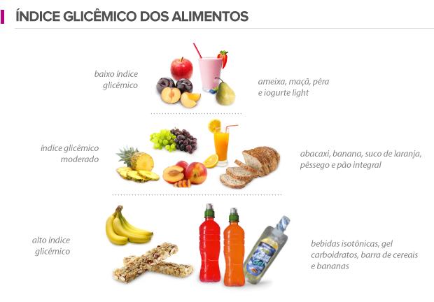 Alimentos de baixo índice glicêmico - o segredo para emagrecer!